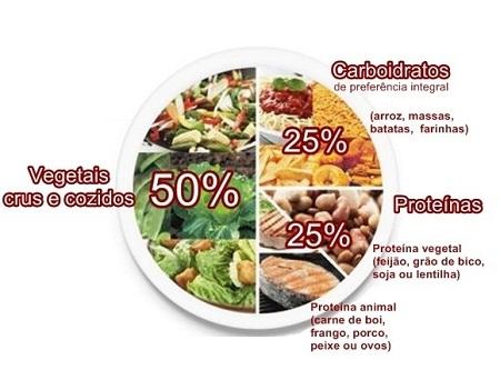 Composição para uma alimentação mais saudável