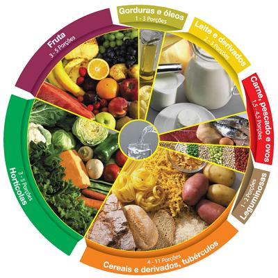 Uma alimentação mais saudável e nutritiva